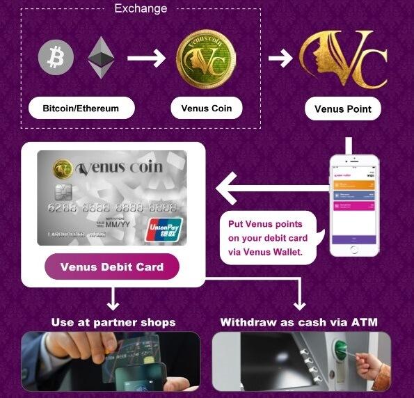 VenusCoinの仕組み